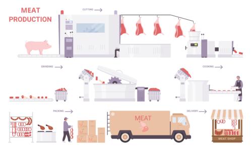 Чего «хотеть» мясокомбинатам? Summary первого вебинара цикла «Автоматизация оперативного учета на мясокомбинатах»